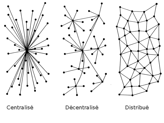 Les réseaux sociaux distribués