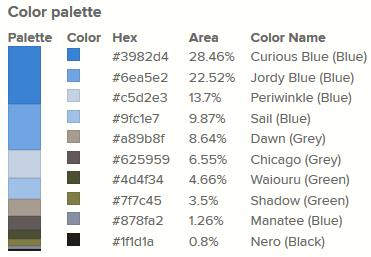 La palette de couleur pour l'image sélectionnée