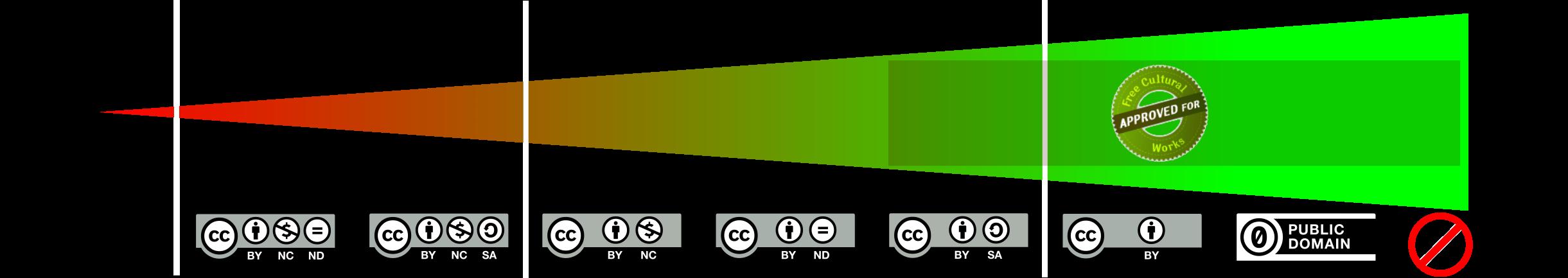 Échelle des différentes licences Creatives Commons